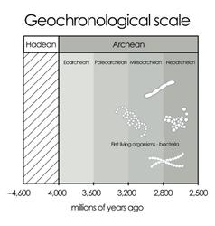 Geochronological scalepart 1 - hadean and archean vector
