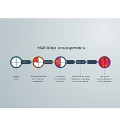 Oncogenesis vector