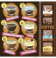Coffee beverages types and preparation vector