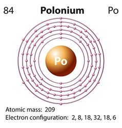 Diagram representation of the element polonium vector