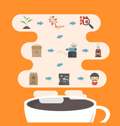 476coffee process infographic vector