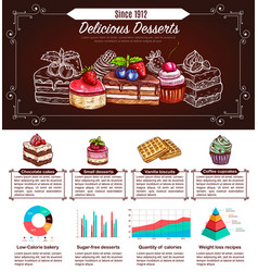 Dessert cake and cupcake infographics design vector