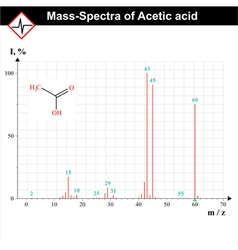 Mass-spectrum example vector