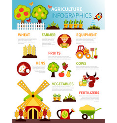 Agriculture farm infographic poster vector