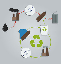 Recycled plastic concept life cycle of plastic vector