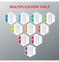 Multiplication Table Educational Material for vector image