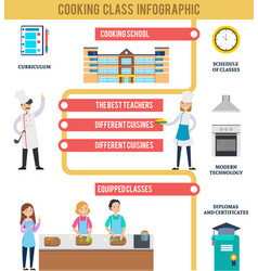 Cooking class infographic concept vector
