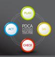 pdca plan do check act diagram schema vector image vector image