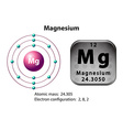 Symbol and electron diagram for Magnesium vector image