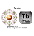 Symbol and electron diagram for Terbium vector image