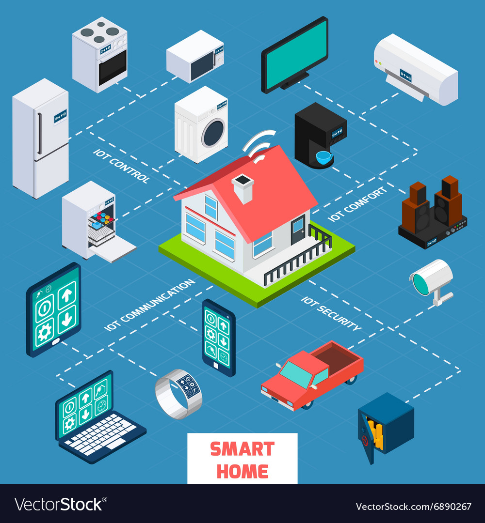 Smart home isometric flowchart icon vector