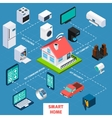 Smart home isometric flowchart icon vector image