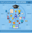 Online Education Infographics vector image vector image