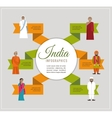 India infographics - different indian religious vector image vector image