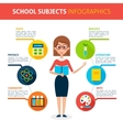 School Subjects Infographics vector image