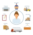 Logistic Call Center Icons Set vector image