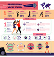 musical education infographic concept vector image