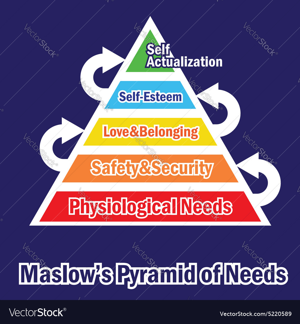 Pyramid of needs vector