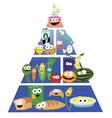 Funny Food Pyramid vector image