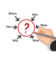 hand writing variety of question word vector image