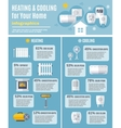 Heating And Cooling Infographics vector image