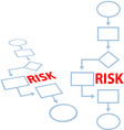 process management insurance risk flowchart vector image