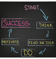 Motivation and Success vector image vector image