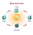 orbit vector image