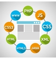 programming languages web page vector image