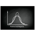 Positve and Negative Distribution Curve vector image
