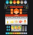 Fat lipids diet infographic diagram poster water vector image
