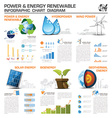 Power And Energy Renewable Infographic Chart vector image