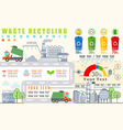 Waste segregation and recycling infographics vector image