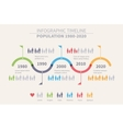 Population Timeline Inforgraphic Design vector image