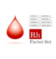rh factor and blood drop vector image