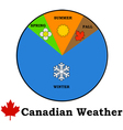 Canadian weather vector image vector image