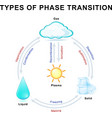 Four fundamental states of matter vector image
