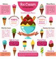 ice cream infographic of popular dessert flavors vector image