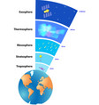 atmosphere of Earth vector image