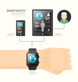 Smartwatch infographic with icons time line techno vector image
