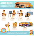 warehouse and merchandise logistics vector image