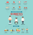 diabetic disease infographic vector image
