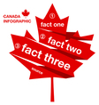 Canada Infographic vector image vector image
