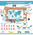 Travel infographic preparation for the trip vector image