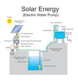 solar energy electric water pump system vector image