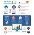 Education poster flat design tempalte vector image