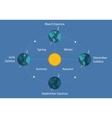 autumnal equinox solstice diagram eart sun day vector image