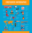 firefighter infographic with fireman and equipment vector image