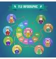 Flu Symptoms Infographics vector image