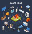 smart home flowchart isometric poster vector image